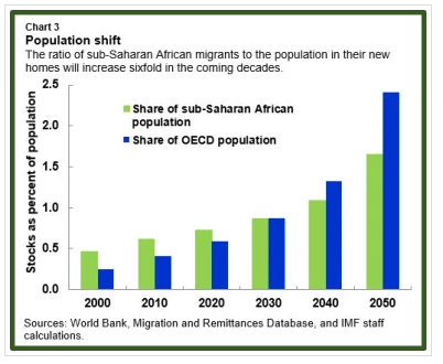 The ratio of sub-Saharan African migrants to the population in their new homes will increase sixfold in the coming decades.