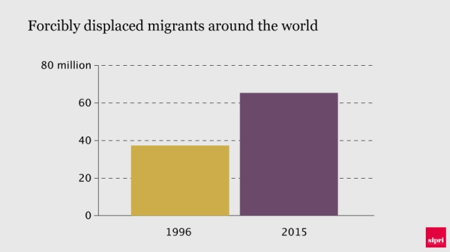 Chart showing forcibly displaced persons 1996 v 2015