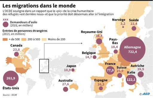 Les migrations dans le monde © Sophie RAMIS AFP