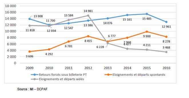 Les reconduites à la frontières depuis 2009.